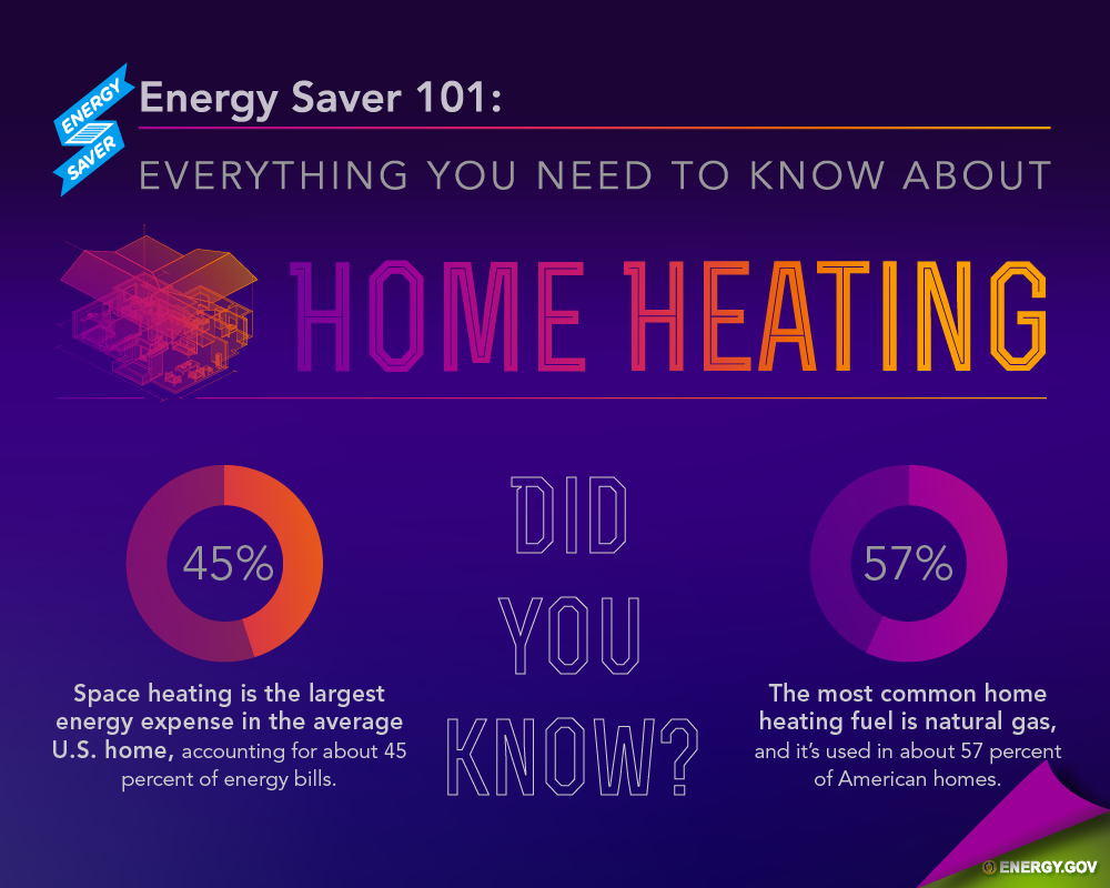 Energy Saver 101 Home Heating Department Of Energy Energy Saver Heat Pump System Geothermal Energy