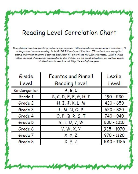 lexile and guided level correlation