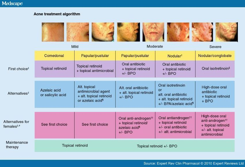 Treating Acne Vulgaris Systemic Local And Combination Therapy