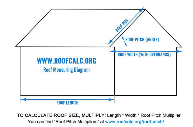 Metal Roof Cost Calculator Metal Roof Cost Corrugated Roofing Roof Architecture