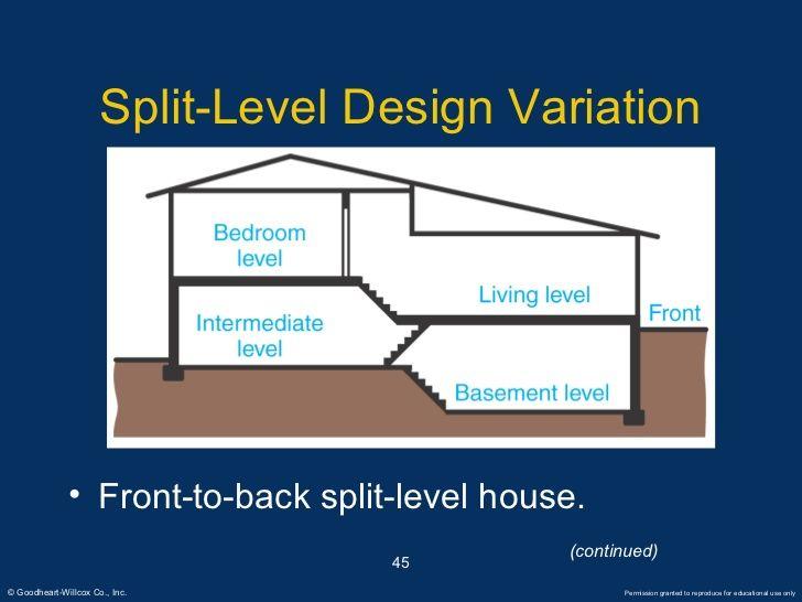 superb front to back split house #1: split level design variation front back house homes before and after plans
