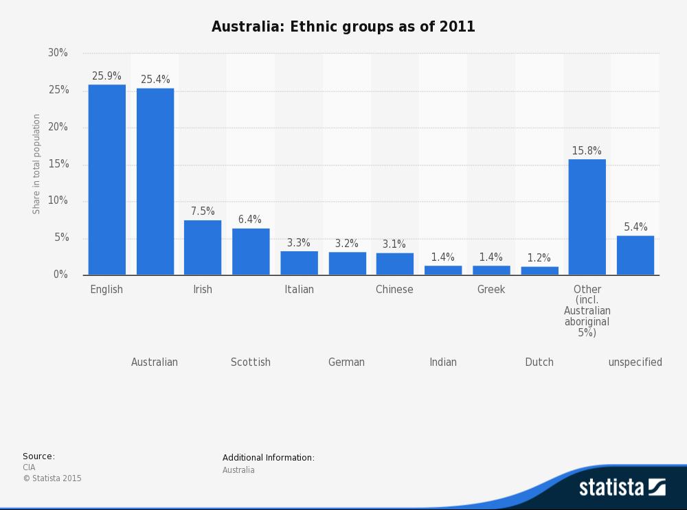 statistik australien
