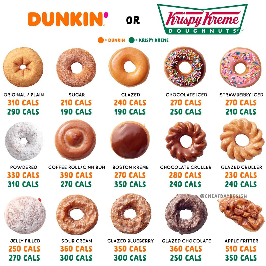 How Many Calories Are in Popular Flavors of Donuts