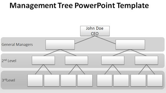 blank organizational chart for powerpoint presentations #free, Modern powerpoint
