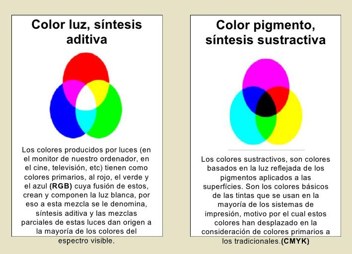 MEZCLA ADITIVA y SUSTRACTIVA DE COLORES.   5 Color luz y pigmento ...