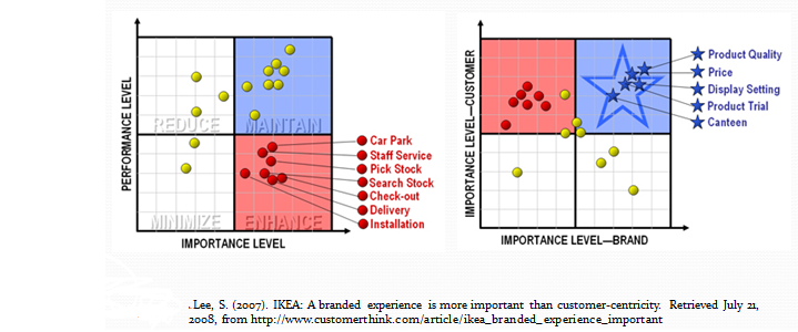 The pictured strategy map highlights the pain points or for Interior design pricing strategy
