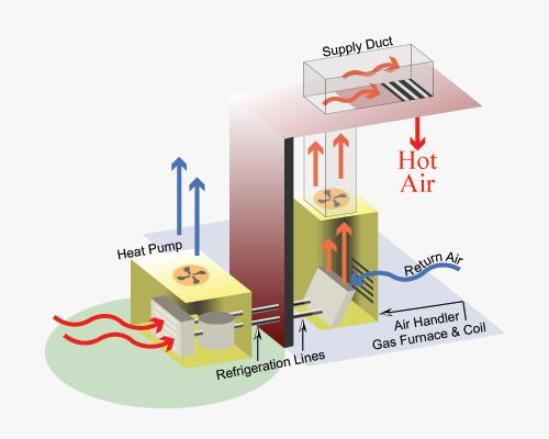 In Our Latest Blog Post We Explore The Basics Of Hvac Including