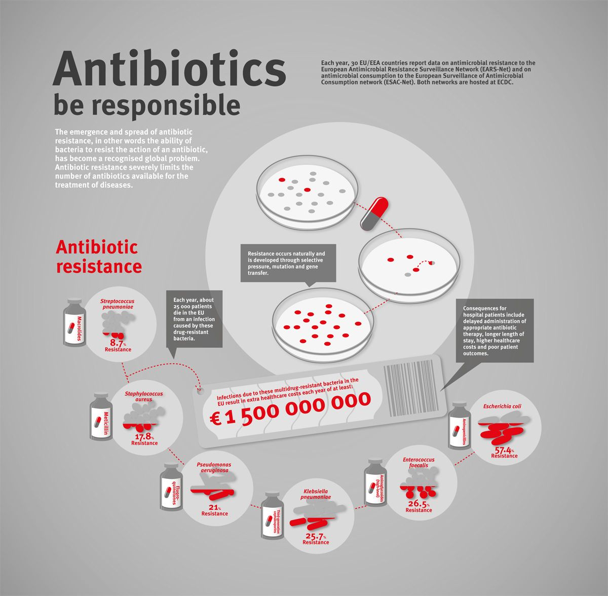 antibacterial soap causes antibiotic resistant bacteria Worse, some of the antibacterial chemicals have proven ill effects: they contribute to the growth of drug-resistant bacteria, cause health problems by destroying helpful bacteria that live on our.