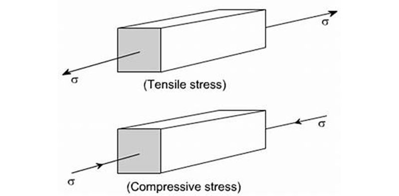 Tensile Stress And Compressive Stress Tensile Compressive Strength Physics Projects