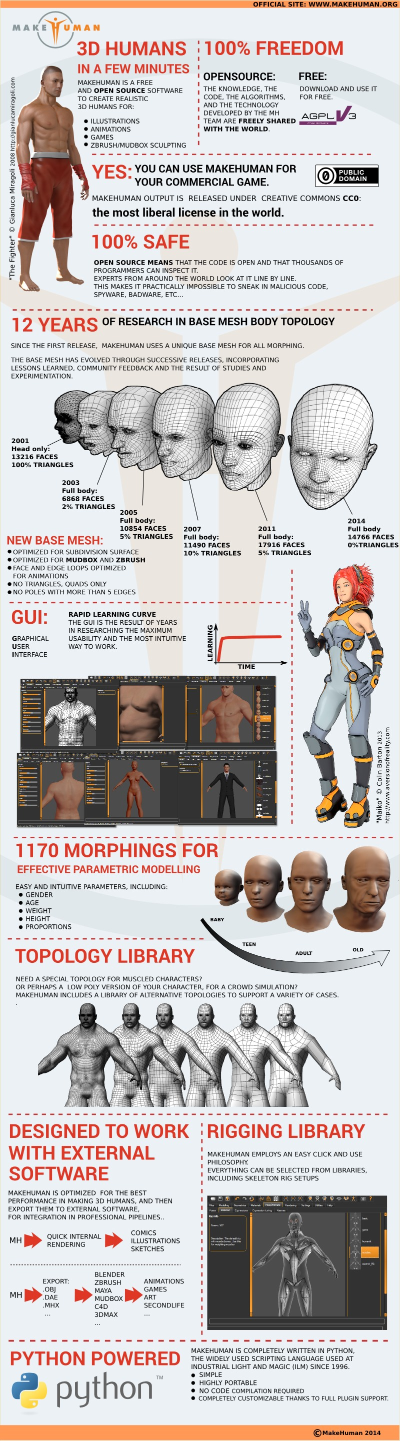 MakeHuman 1 0 0 released!! | Anatomy 3d character | Sketches