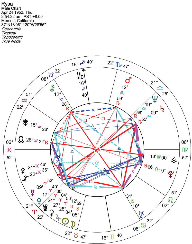 Reading Your Birth Chart   GoldRing Astrology   Birth chart, Birth ...