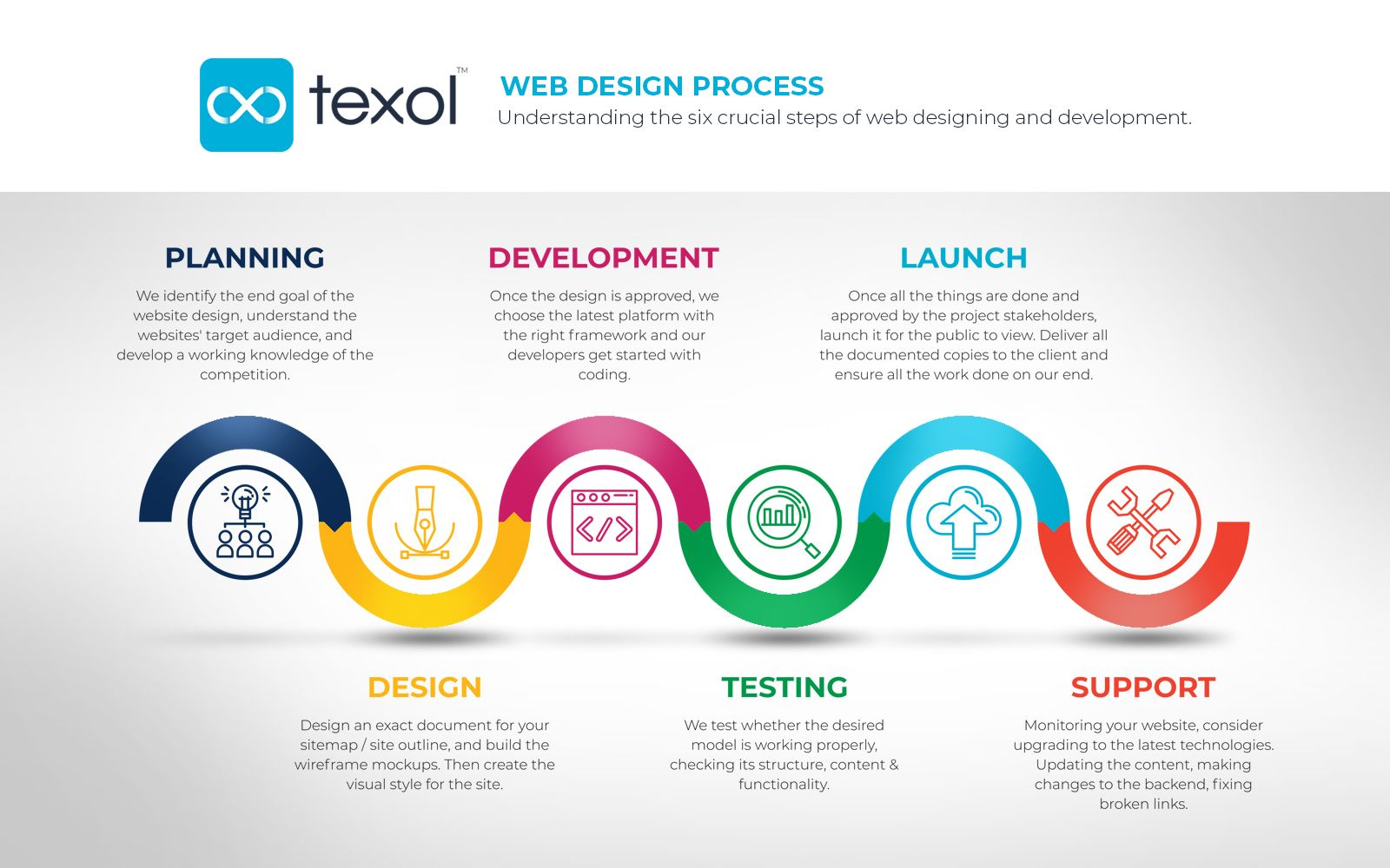 Web Design Process Web Design Web Design Projects Website Development Process