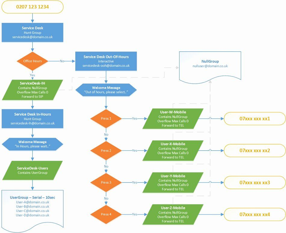 Elegant If Then Flow Chart Template In 2020 Chart Flow Chart