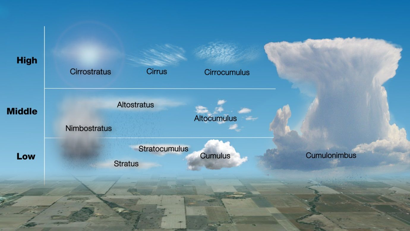 Ten Cloud Types In The High Atmosphere Cirrostratus