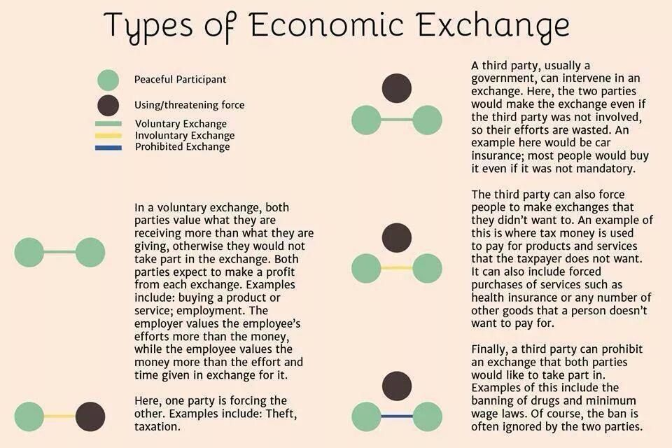 Voluntary Exchange For Mutual Benefit Usually Is A Much More