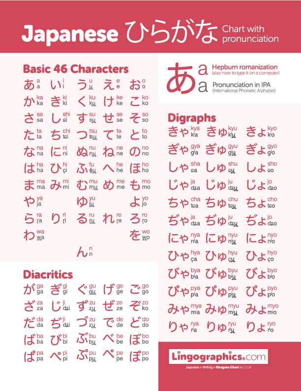 Japanese phrases : Hiragana chart with pronunciation in IPA as well as Hepburn romanization. Print it out… thumbnail