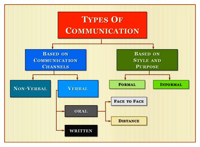 Types of Communication   Communication, Type ...