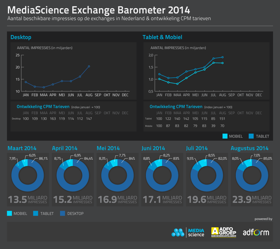 MediaScience Exchange Barometer - augustus 2014