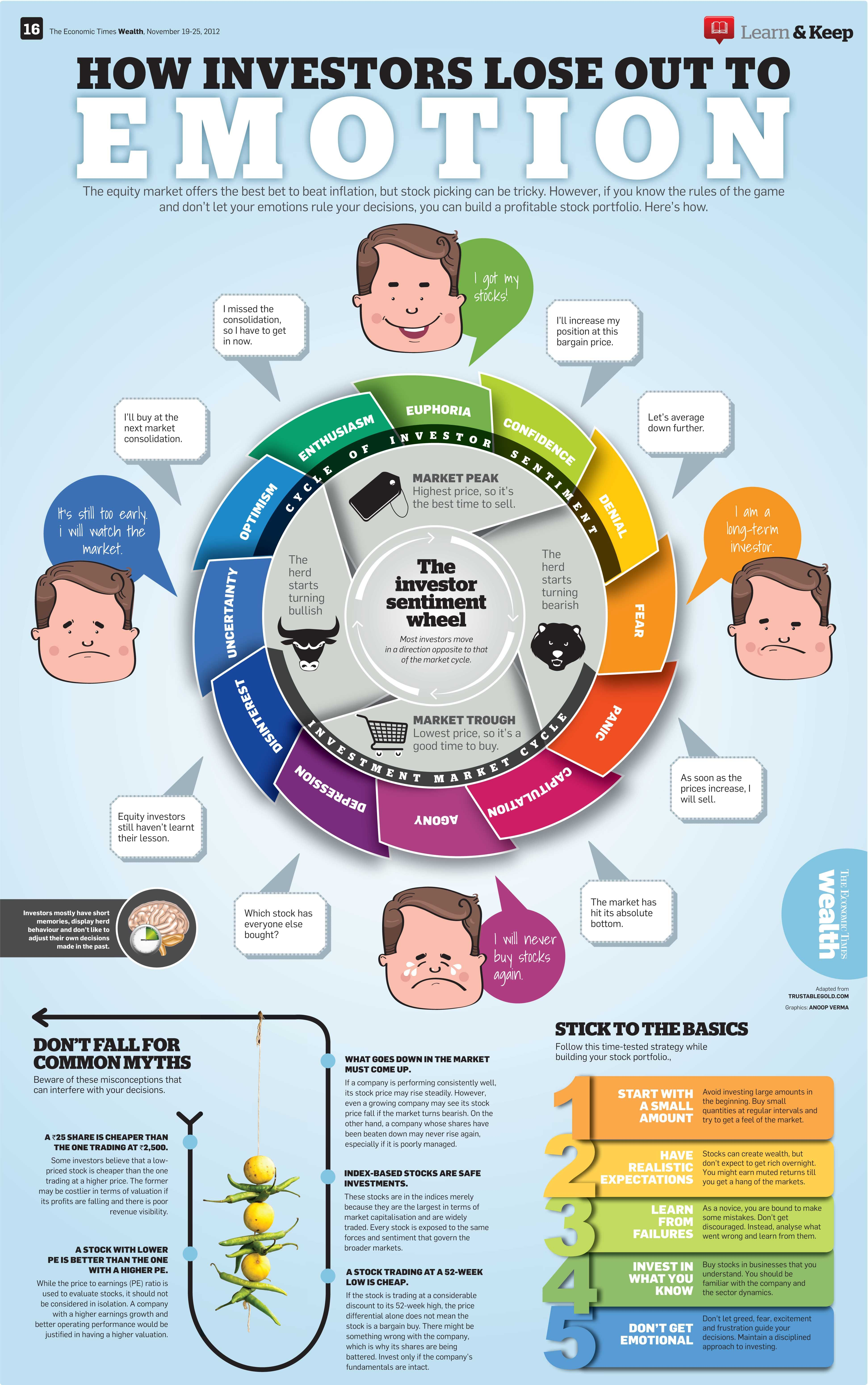 Investors Emotion Investing Infographic Stock Market Investing