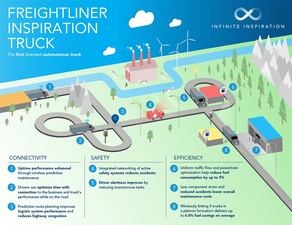 freightliner_infographic_v8.jpg (1000×773) (With images