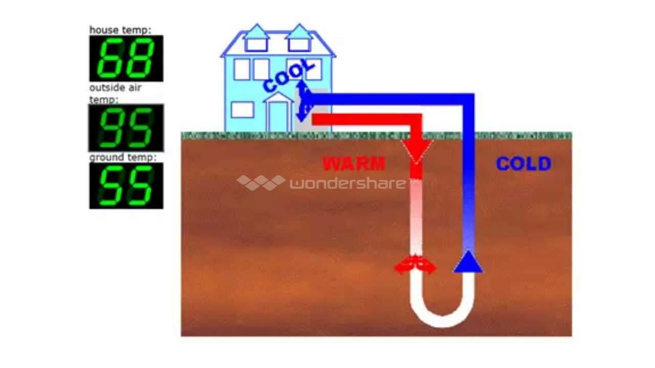 Geothermal Heating Diy Easy And Cost Efficient Geothermal Heat