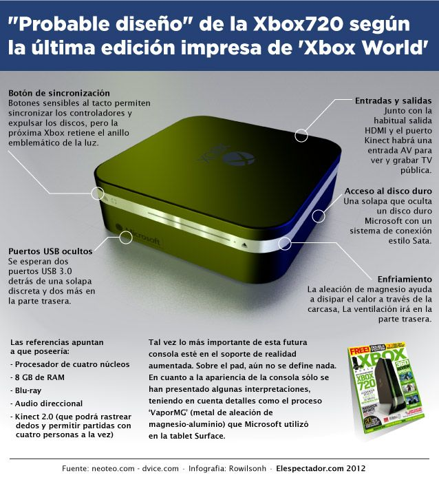 XBOX WORLD XBOX 720 EBOOK
