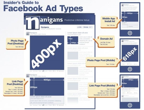Insider S Guide To Facebook Ad Types Infographic Facebook Ads