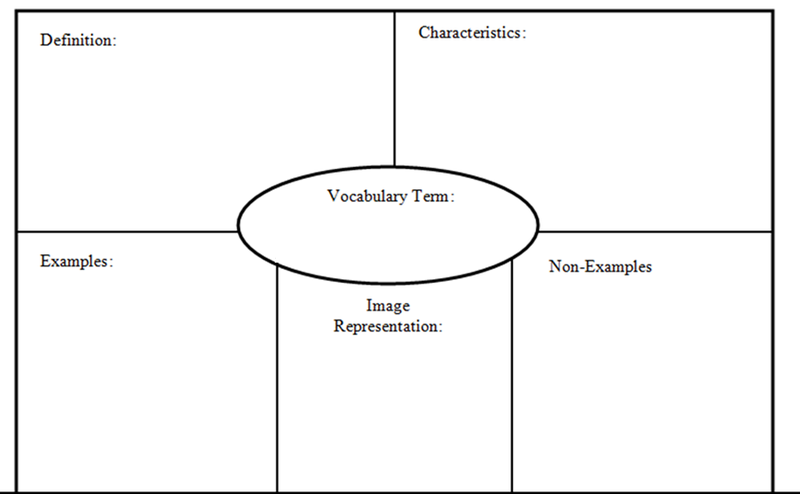 The Frayer Model Is A Great Way For Students To Learn All There Is To Know About A Particu Graphic Organizers Graphic Organizer Template Vocabulary Flash Cards