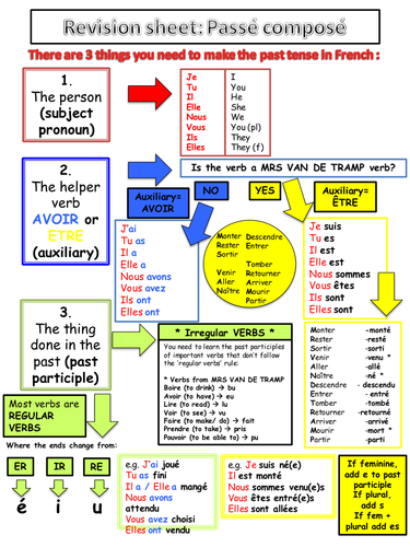 Past Tense Passe Compose Helpsheet Learn French French Tenses French Grammar