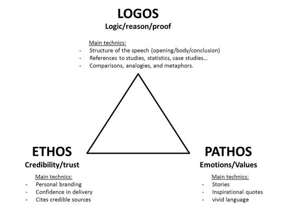 For Aristotle Logos Ethos And Pathos Constituted The Elements