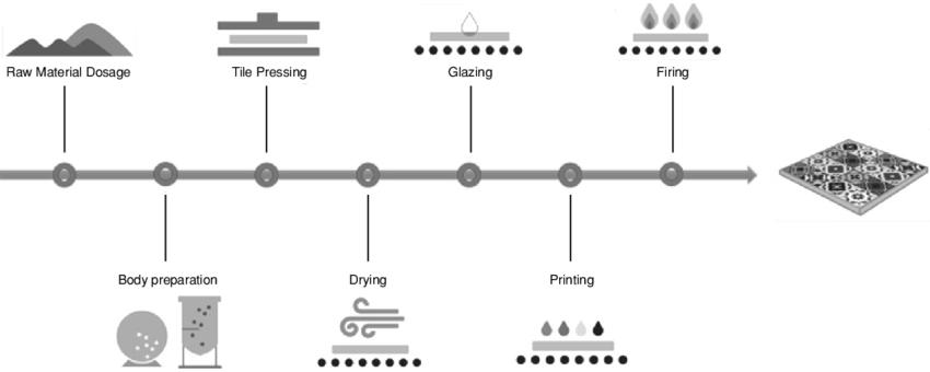 Ceramic Tile Manufacturing Process Download Scientific Diagram In 2020 Manufacturing Process Ceramic Tiles Ceramics