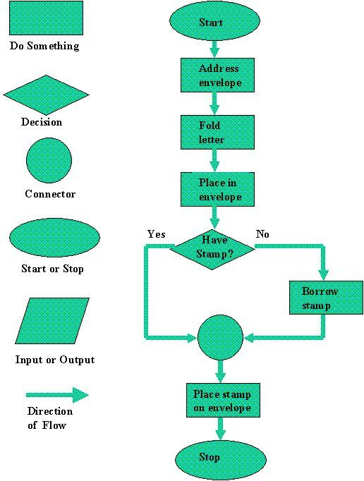flowchart symbols and their meanings figure 1 flow chart