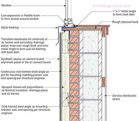 Ba 1105 Internal Insulation Of Masonry Walls Final Measure Guideline Masonry Wall Masonry Exterior Insulation