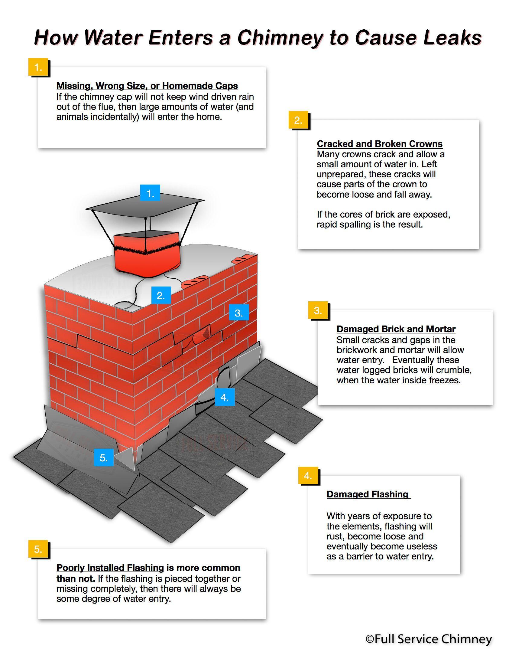 How To Fix Chimney Leaks Leak Repair Leaks Mortar Repair