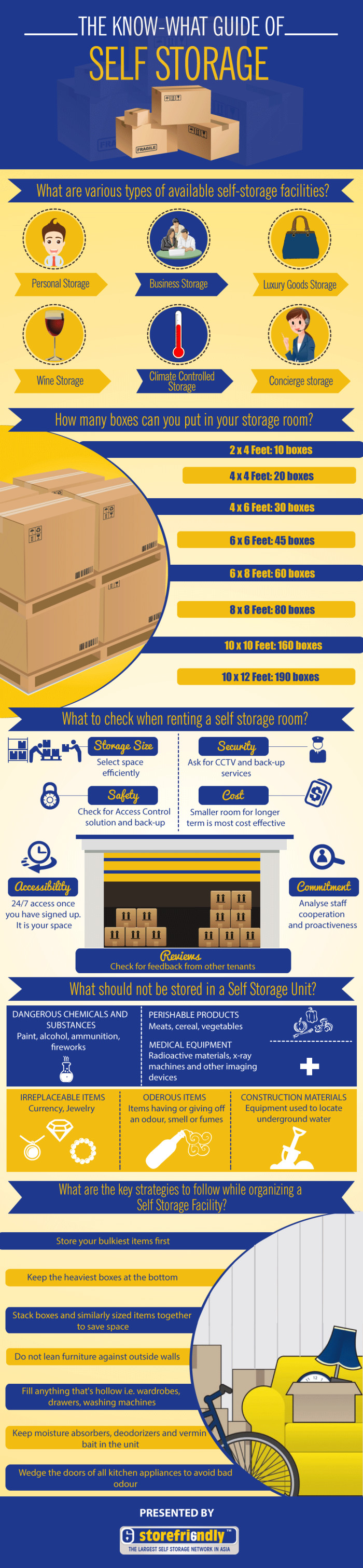 All You Need To Know About Self Storage Infographic Self Storage Personal Storage Infographic