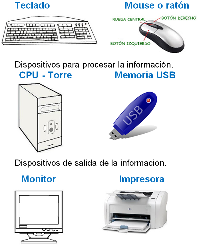 Partes De La Computadora Para Ninos Material Para Maestros Microsoft Word Lessons Technology Microsoft Word