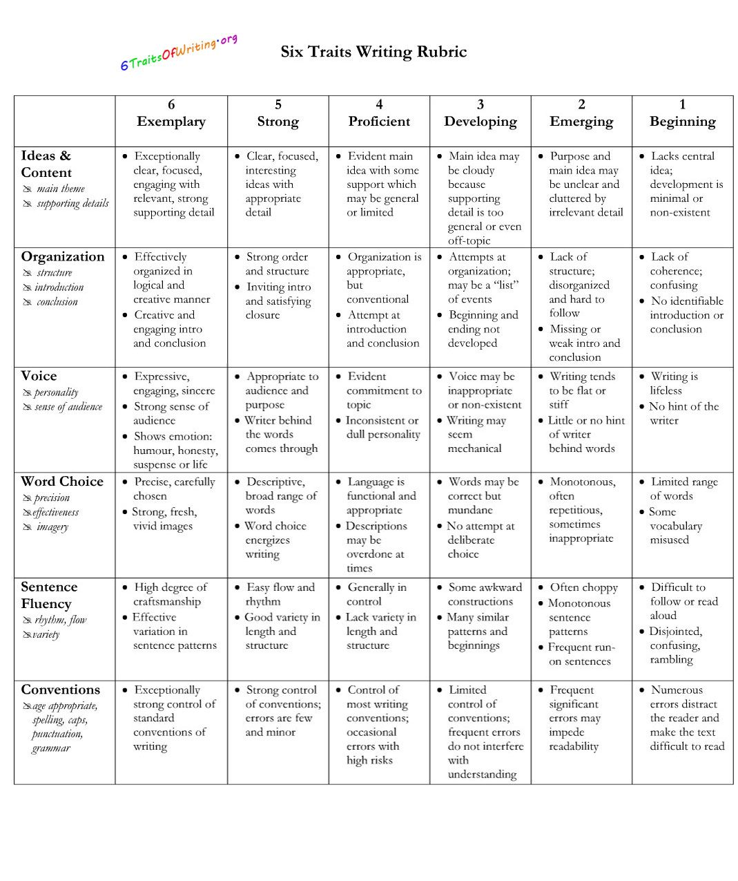6 1 traits of writing rubric The 6+1 traits of writing® represent the characteristics of high quality writing as such, the traits provide a common language for speaking about writing and guidelines for assessing writing the rubrics web page contains hyperlinks to teacher and student rubrics and offers guidance in using the rubrics to score student.