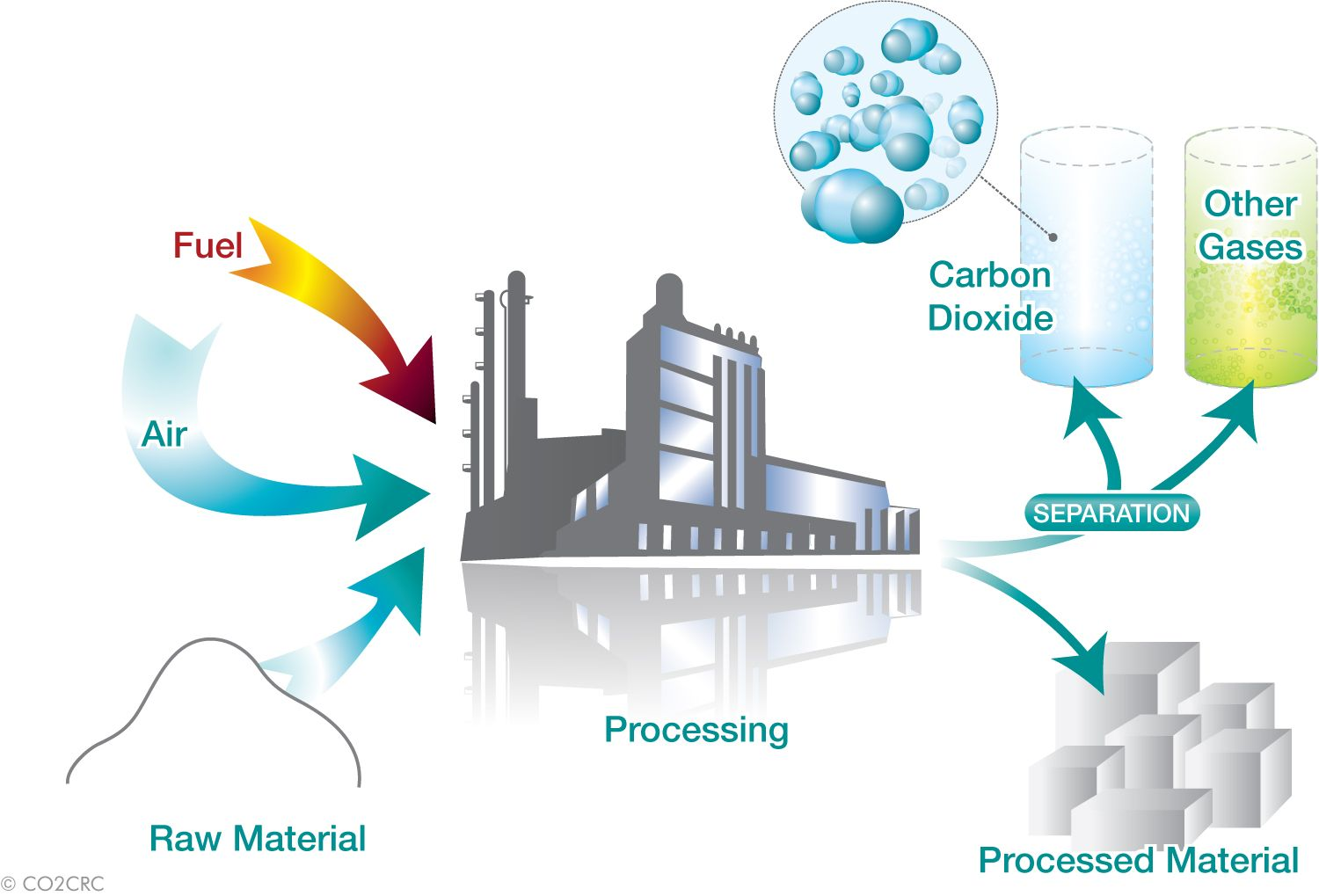 industrial processes Calgon carbon has developed effective and innovative solutions for your industrial processes and commercial manufacturing processes.