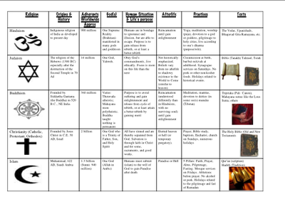 World Religions Lesson Plan From Make History Fun Store On - 5 major world religions