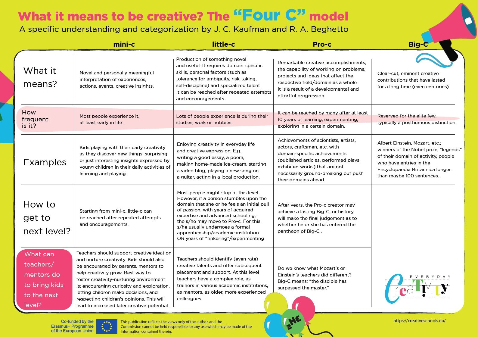 The Four C Model Of Creativity Creative Creative Skills Skills