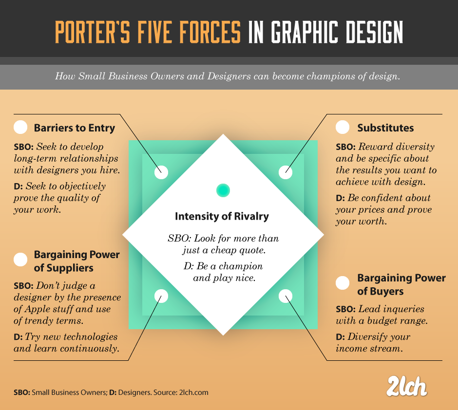 strategy in graphic design  analyzing the industry with