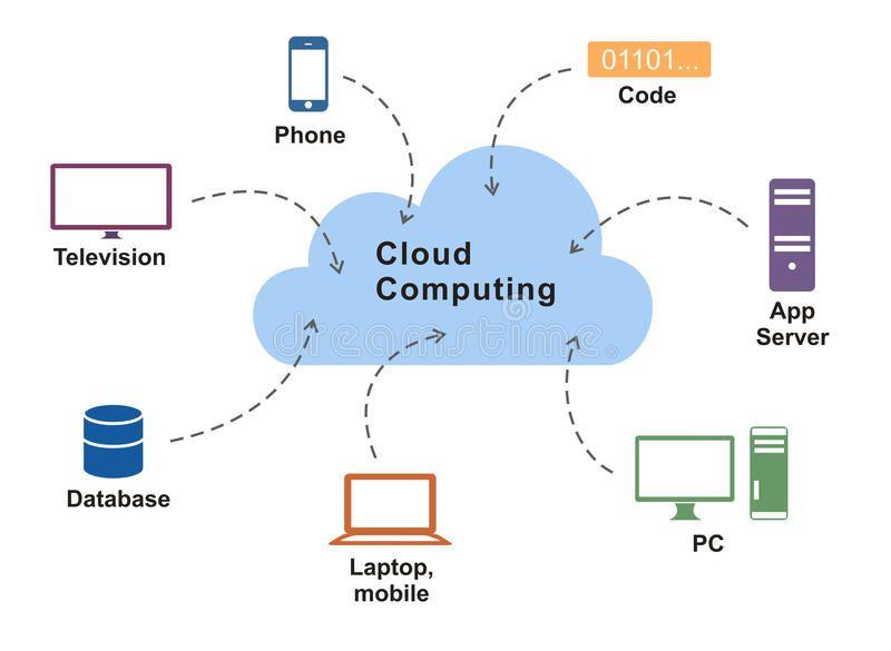 Cloud Computing Diagram Cloud Computing Application Diagram On White Background Ad Diagram Com In 2020 Cloud Computing Applications Cloud Computing Image Cloud