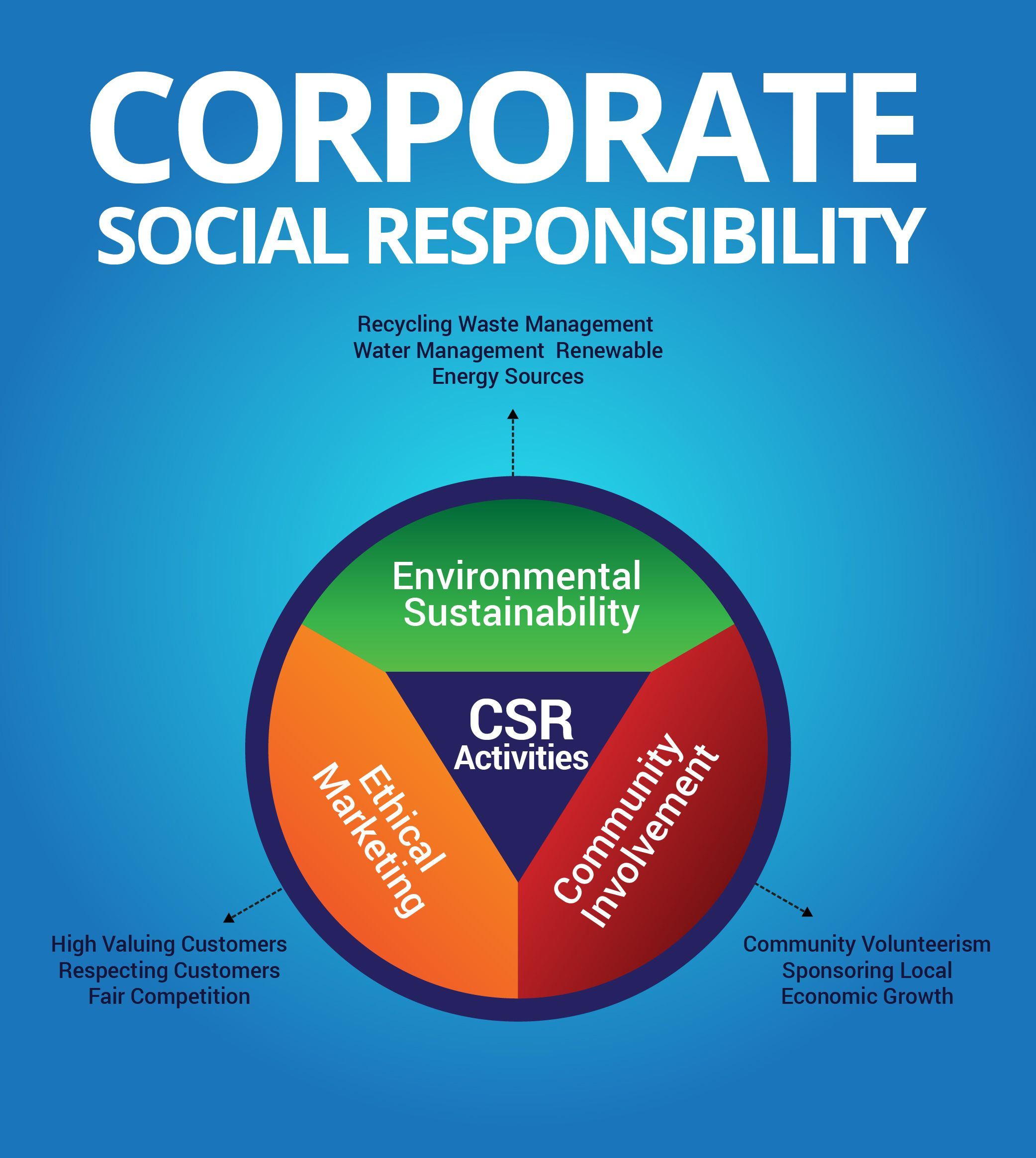 What It Takes To Be A Leader 2 Management Guru Corporate Social Responsibility Social Responsibility Business Ethics