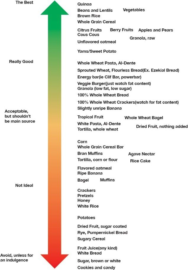 Carb chart simple health and fitness advice for anyone recipes
