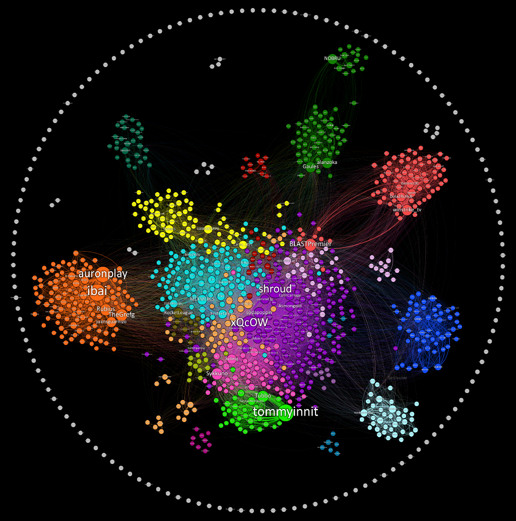 Insights From Visualizing Public Data On Twitch Twitch Data Visual