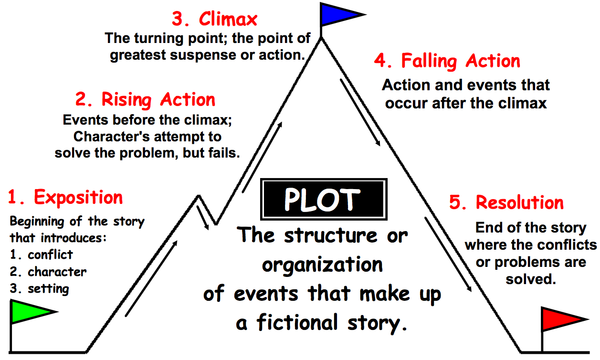 Rising action reading pinterest plot chart plot chart ccuart Image collections
