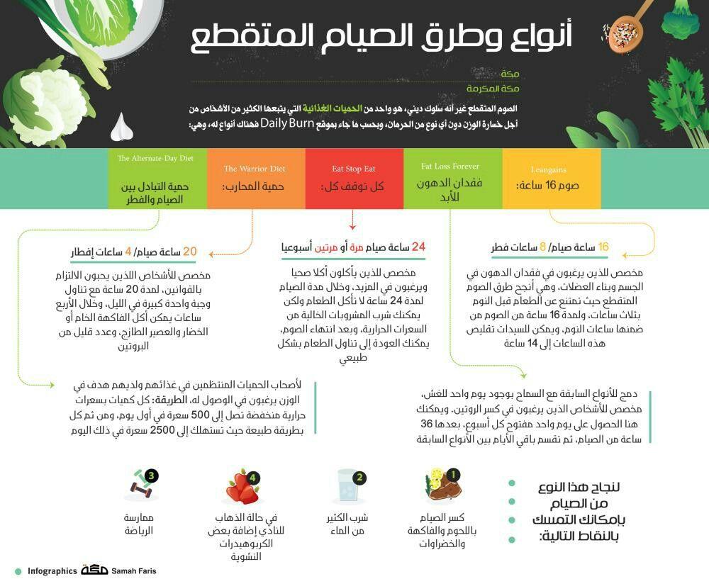 أنواع وطرق الصيام المتقطع الصوم المتقطع غير أنه سلوك ديني هو واحد من الحميات الغذائية التي يت Fitness Healthy Lifestyle Health Fitness Food Workout Food