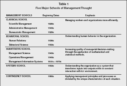 Table 1 Five Major Schools of Management Thought Business - business contingency plan template