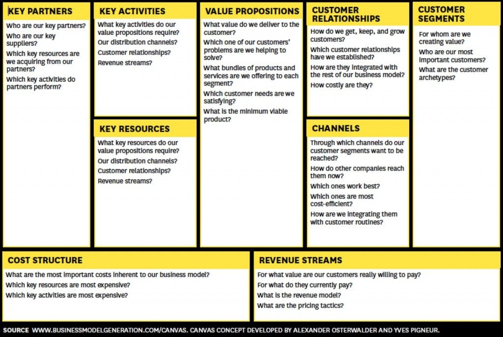 How to Create a 1M Web Business Business model canvas