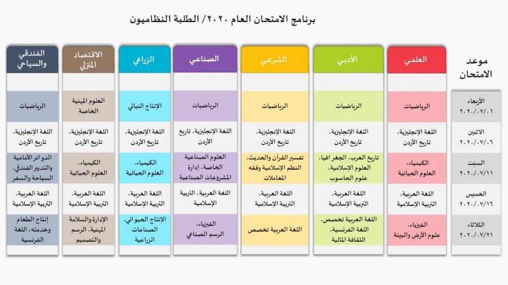 وزارة التربية تعلن برنامج امتحان التوجيهي لعام ٢٠٢٠ لجميع الفروع جدول Periodic Table Diagram
